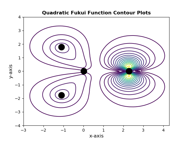 ../../_images/sphx_glr_ex010_local_quadratic_ff_fmo_contour_plot_001.png